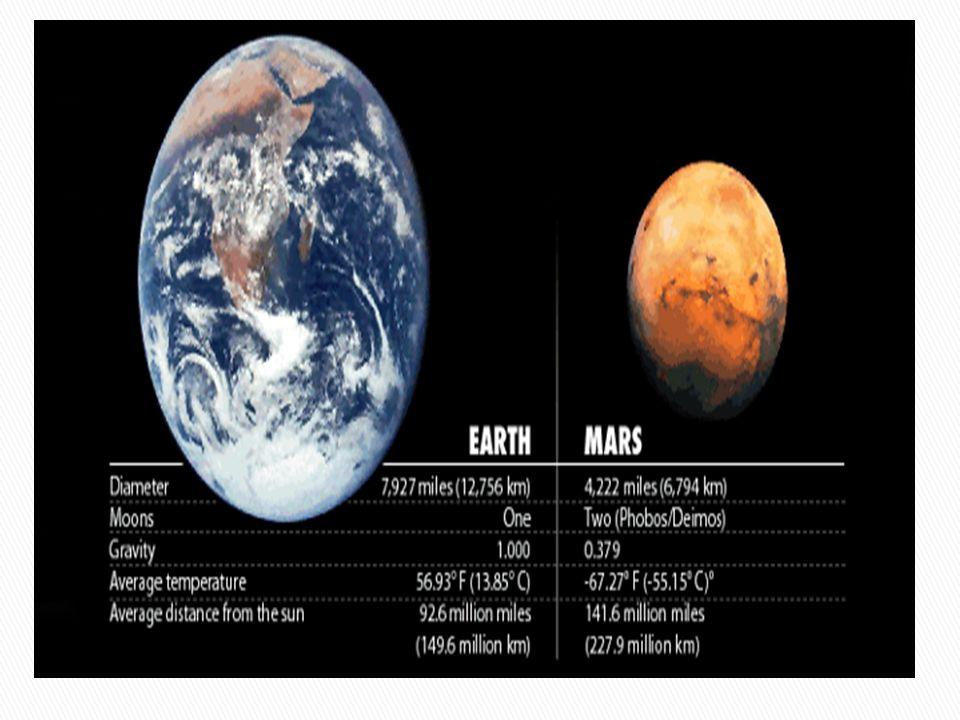  Ο Άρης είναι ο πιο κοντινός πλανήτης στη γη.