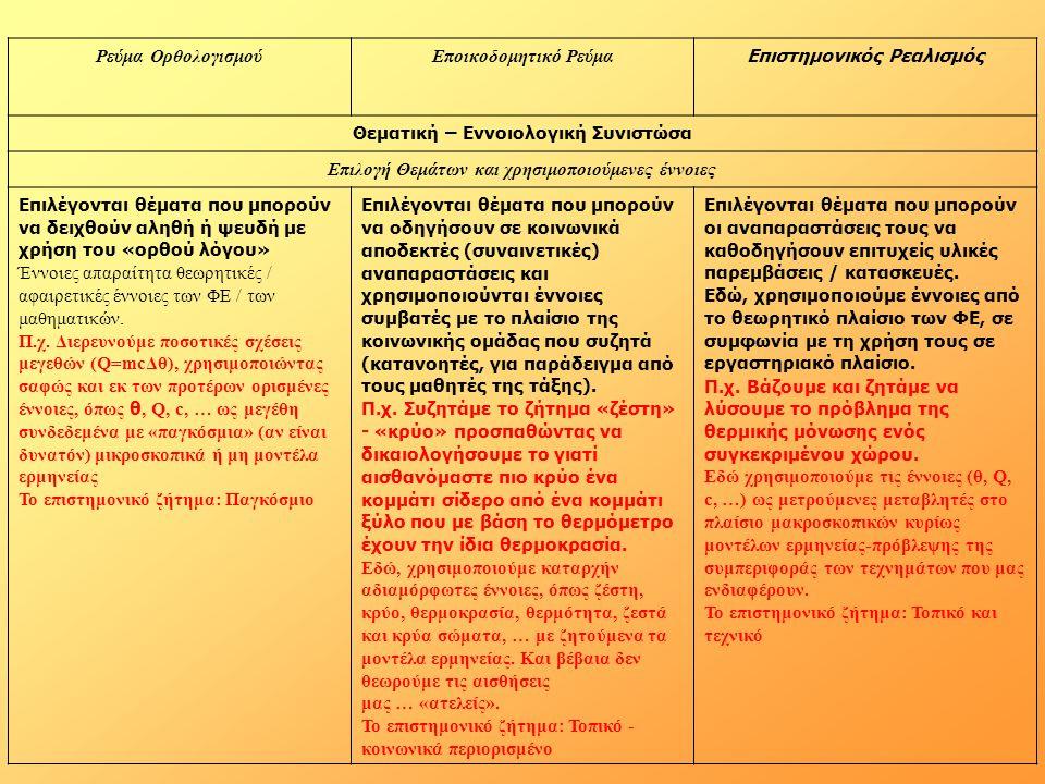 Ρεύμα ΟρθολογισμούΕποικοδομητικό Ρεύμα Επιστημονικός Ρεαλισμός Θεματική – Εννοιολογική Συνιστώσα Επιλογή Θεμάτων και χρησιμοποιούμενες έννοιες Επιλέγονται θέματα που μπορούν να δειχθούν αληθή ή ψευδή με χρήση του «ορθού λόγου» Έννοιες απαραίτητα θεωρητικές / αφαιρετικές έννοιες των ΦΕ / των μαθηματικών.