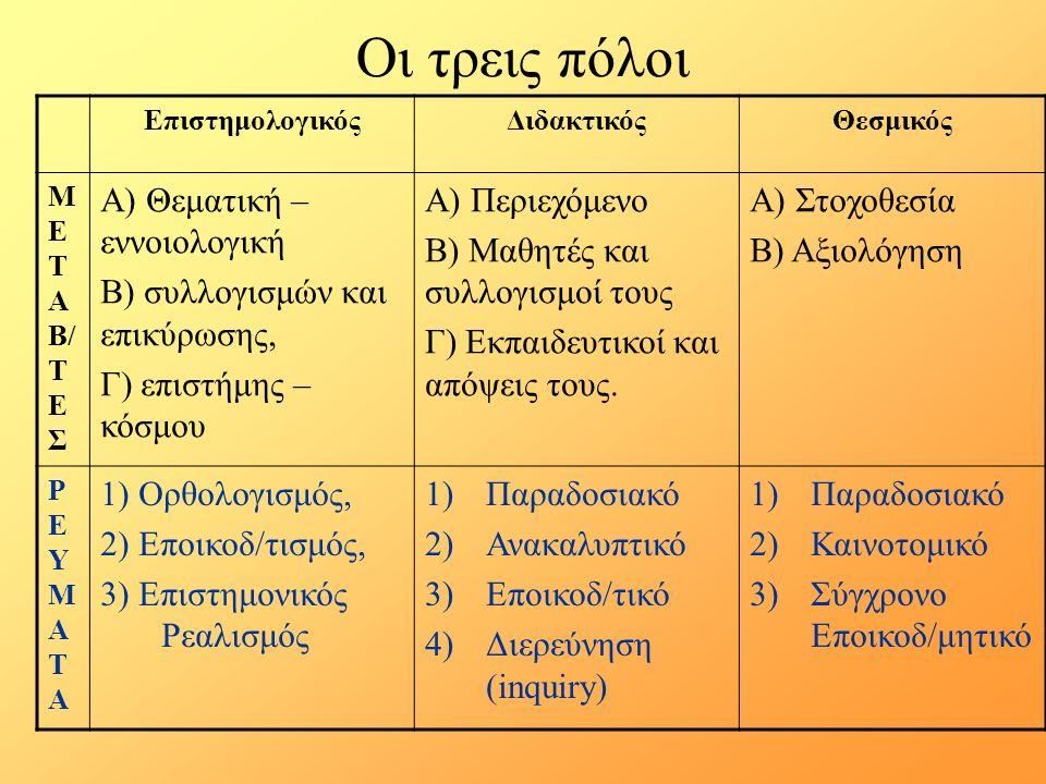 Οι τρεις πόλοι ΕπιστημολογικόςΔιδακτικόςΘεσμικός Μ Ε Τ Α Β/ Τ Ε Σ Α) Θεματική – εννοιολογική Β) συλλογισμών και επικύρωσης, Γ) επιστήμης – κόσμου Α) Περιεχόμενο Β) Μαθητές και συλλογισμοί τους Γ) Εκπαιδευτικοί και απόψεις τους.