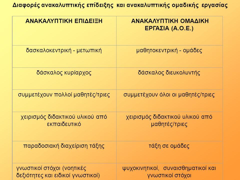 Διαφορές ανακαλυπτικής επίδειξης και ανακαλυπτικής ομαδικής εργασίας ΑΝΑΚΑΛΥΠΤΙΚΗ ΕΠΙΔΕΙΞΗ ΑΝΑΚΑΛΥΠΤΙΚΗ ΟΜΑΔΙΚΗ ΕΡΓΑΣΙΑ (Α.Ο.Ε.) δασκαλοκεντρική - μετωπική μαθητοκεντρική - ομάδες δάσκαλος κυρίαρχος δάσκαλος διευκολυντής συμμετέχουν πολλοί μαθητές/τριες συμμετέχουν όλοι οι μαθητές/τριες χειρισμός διδακτικού υλικού από εκπαιδευτικό χειρισμός διδακτικού υλικού από μαθητές/τριες παραδοσιακή διαχείριση τάξης τάξη σε ομάδες γνωστικοί στόχοι (νοητικές δεξιότητες και ειδικοί γνωστικοί) ψυχοκινητικοί, συναισθηματικοί και γνωστικοί στόχοι