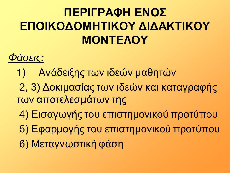 ΠΕΡΙΓΡΑΦΗ ΕΝΟΣ ΕΠΟΙΚΟΔΟΜΗΤΙΚΟΥ ΔΙΔΑΚΤΙΚΟΥ ΜΟΝΤΕΛΟΥ Φάσεις: 1) Ανάδειξης των ιδεών μαθητών 2, 3) Δοκιμασίας των ιδεών και καταγραφής των αποτελεσμάτων της 4) Εισαγωγής του επιστημονικού προτύπου 5) Εφαρμογής του επιστημονικού προτύπου 6) Μεταγνωστική φάση