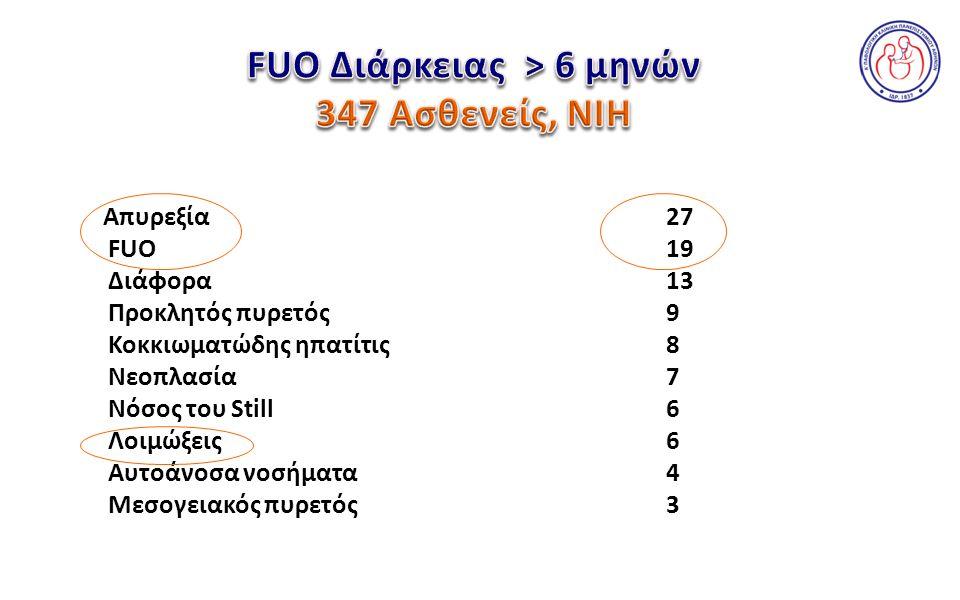 % Απυρεξία 27 FUO19 Διάφορα13 Προκλητός πυρετός9 Κοκκιωματώδης ηπατίτις8 Νεοπλασία7 Νόσος του Still6 Λοιμώξεις 6 Αυτοάνοσα νοσήματα4 Μεσογειακός πυρετός3
