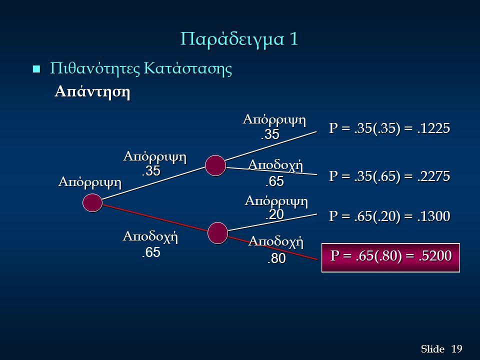 19 Slide Παράδειγμα 1 n Πιθανότητες Κατάστασης Απάντηση Απάντηση P =.35(.35) =.1225 P =.35(.65) =.2275 P =.65(.20) =.1300 Απόρριψη Αποδοχή.35.35.65.20
