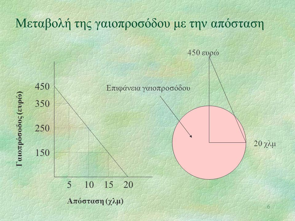 6 Μεταβολή της γαιοπροσόδου με την απόσταση Γαιοπρόσοδος (ευρώ) Απόσταση (χλμ) 5101520 150 250 350 450 450 ευρώ 20 χλμ Επιφάνεια γαιοπροσόδου