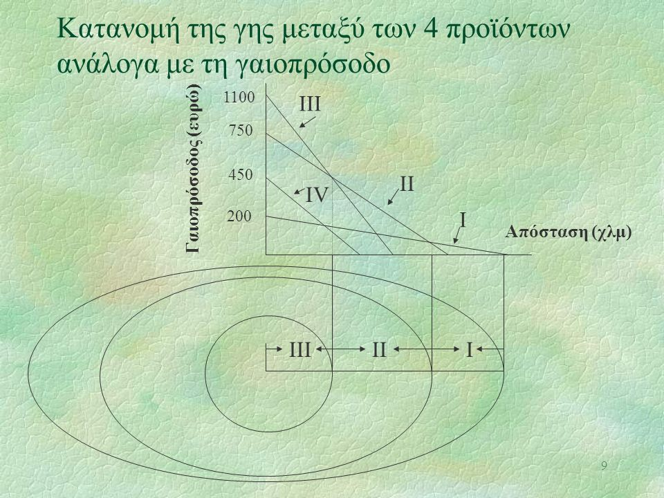 9 Κατανομή της γης μεταξύ των 4 προϊόντων ανάλογα με τη γαιοπρόσοδο ΙΙΙ IV II I 1100 750 450 200 Γαιοπρόσοδος (ευρώ) Απόσταση (χλμ) ΙΙΙIII