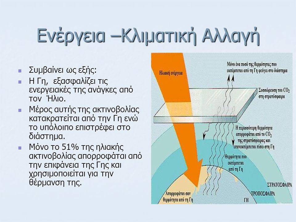 Ενέργεια –Κλιματική Αλλαγή Από το υπόλοιπο 49%: το 4% ανακλάται από την επιφάνεια και επιστρέφει προς το διάστημα, το 4% ανακλάται από την επιφάνεια και επιστρέφει προς το διάστημα, το 26 % ανακλάται πίσω από τα νέφη και τα σωματίδια της ατμόσφαιρας και το 26 % ανακλάται πίσω από τα νέφη και τα σωματίδια της ατμόσφαιρας και το 19 % απορροφάται από τα ατμοσφαιρικά αέρια, σωματίδια και νέφη.
