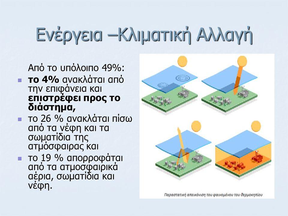 Ενέργεια –Κλιματική Αλλαγή Από το υπόλοιπο 49%: το 4% ανακλάται από την επιφάνεια και επιστρέφει προς το διάστημα, το 4% ανακλάται από την επιφάνεια κ