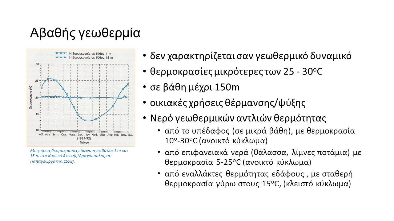 Αβαθής γεωθερμία δεν χαρακτηρίζεται σαν γεωθερμικό δυναμικό θερμοκρασίες μικρότερες των 25 - 30 ο C σε βάθη μέχρι 150m οικιακές χρήσεις θέρμανσης/ψύξης Νερό γεωθερμικών αντλιών θερμότητας από το υπέδαφος (σε μικρά βάθη), με θερμοκρασία 10 ο -30 ο C (ανοικτό κύκλωμα) από επιφανειακά νερά (θάλασσα, λίμνες ποτάμια) με θερμοκρασία 5-25 ο C (ανοικτό κύκλωμα) από εναλλάκτες θερμότητας εδάφους, με σταθερή θερμοκρασία γύρω στους 15 ο C, (κλειστό κύκλωμα) Μετρήσεις θερμοκρασίες εδάφους σε βάθος 1 m και 15 m στο Κορωπί Αττικής (Βραχόπουλος και Παπαγεωργάκης, 1998).