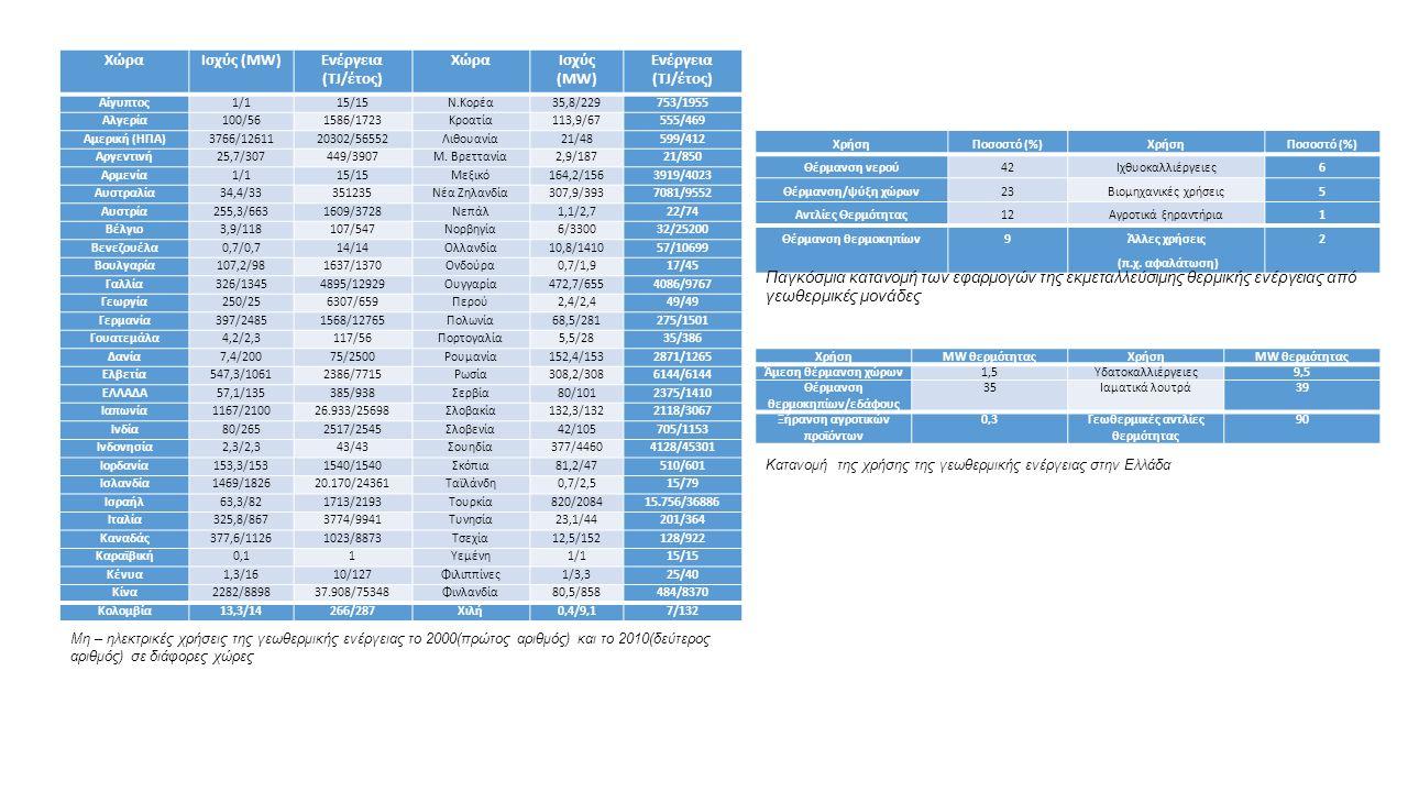 ΧώραΙσχύς (ΜW)Ενέργεια (TJ/έτος) ΧώραΙσχύς (ΜW) Ενέργεια (TJ/έτος) Αίγυπτος1/115/15Ν.Κορέα35,8/229753/1955 Αλγερία100/561586/1723Κροατία113,9/67555/469 Αμερική (ΗΠΑ)3766/1261120302/56552Λιθουανία21/48599/412 Αργεντινή25,7/307449/3907Μ.