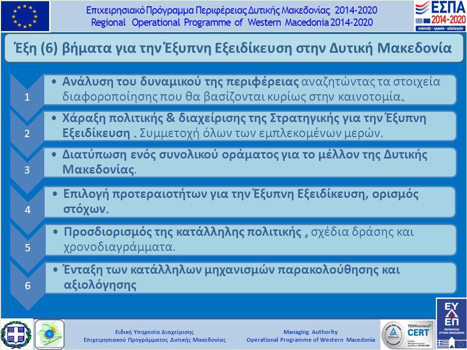 Ειδική Υπηρεσία Διαχείρισης Επιχειρησιακού Προγράμματος Δυτικής Μακεδονίας Επιχειρησιακό Πρόγραμμα Περιφέρειας Δυτικής Μακεδονίας 2014-2020 Regional Operational Programme of Western Macedonia 2014-2020 Managing Authority Operational Programme of Western Macedonia Έξη (6) βήματα για την Έξυπνη Εξειδίκευση στην Δυτική Μακεδονία 1.Ανάλυση του δυναμικού της περιφέρειας αναζητώντας τα στοιχεία διαφοροποίησης που θα βασίζονται κυρίως στην καινοτομία.