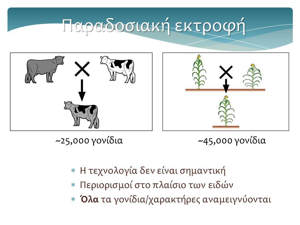  Η τεχνολογία δεν είναι σημαντική  Περιορισμοί στο πλαίσιο των ειδών  Όλα τα γονίδια/χαρακτήρες αναμειγνύονται Παραδοσιακή εκτροφή ~45,000 γονίδια~25,000 γονίδια