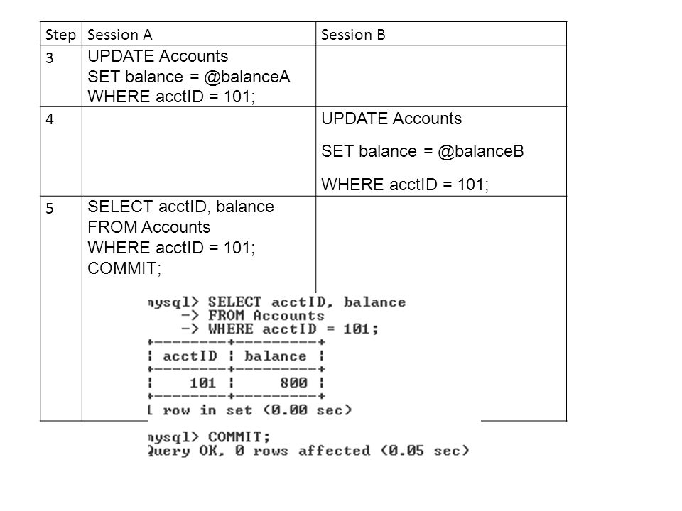 StepSession ASession B 3 UPDATE Accounts SET balance = @balanceA WHERE acctID = 101; 4 UPDATE Accounts SET balance = @balanceB WHERE acctID = 101; 5 SELECT acctID, balance FROM Accounts WHERE acctID = 101; COMMIT;