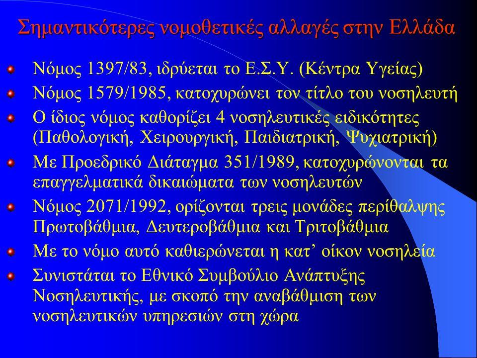 Σημαντικότερες νομοθετικές αλλαγές στην Ελλάδα Νόμος 1397/83, ιδρύεται το Ε.Σ.Υ.