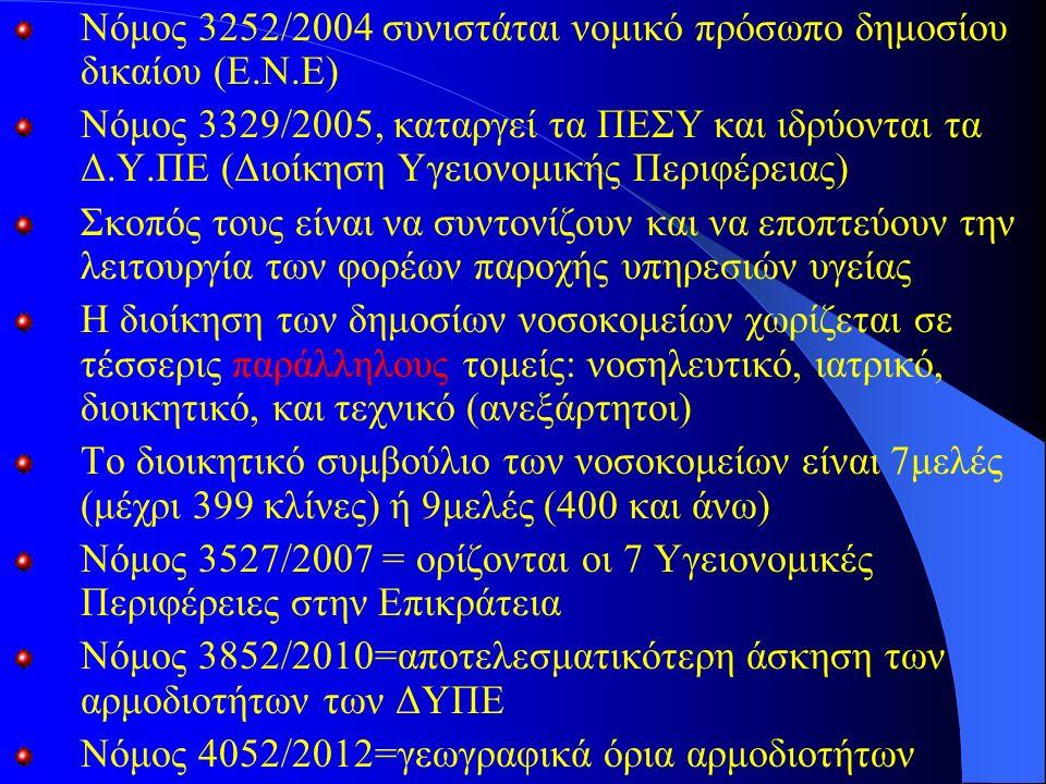 Νόμος 3252/2004 συνιστάται νομικό πρόσωπο δημοσίου δικαίου (Ε.Ν.Ε) Νόμος 3329/2005, καταργεί τα ΠΕΣΥ και ιδρύονται τα Δ.Υ.ΠΕ (Διοίκηση Υγειονομικής Περιφέρειας) Σκοπός τους είναι να συντονίζουν και να εποπτεύουν την λειτουργία των φορέων παροχής υπηρεσιών υγείας Η διοίκηση των δημοσίων νοσοκομείων χωρίζεται σε τέσσερις παράλληλους τομείς: νοσηλευτικό, ιατρικό, διοικητικό, και τεχνικό (ανεξάρτητοι) Το διοικητικό συμβούλιο των νοσοκομείων είναι 7μελές (μέχρι 399 κλίνες) ή 9μελές (400 και άνω) Νόμος 3527/2007 = ορίζονται οι 7 Υγειονομικές Περιφέρειες στην Επικράτεια Νόμος 3852/2010=αποτελεσματικότερη άσκηση των αρμοδιοτήτων των ΔΥΠΕ Νόμος 4052/2012=γεωγραφικά όρια αρμοδιοτήτων