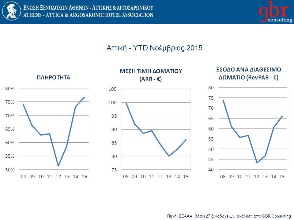 Αττική - YTD Νοέμβριος 2015 Πηγή: ΕΞΑΑΑ βάσει 27 ξενοδοχείων, ανάλυση από GBR Consulting