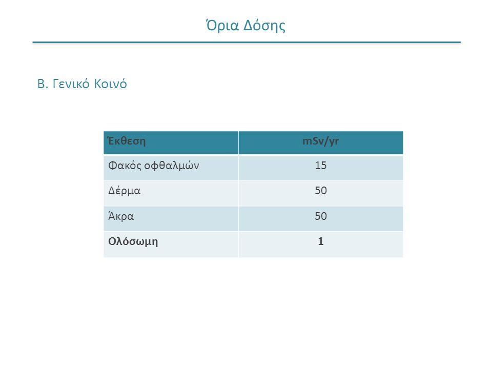Όρια Δόσης Β. Γενικό Κοινό ΈκθεσηmSv/yr Φακός οφθαλμών15 Δέρμα50 Άκρα50 Ολόσωμη1