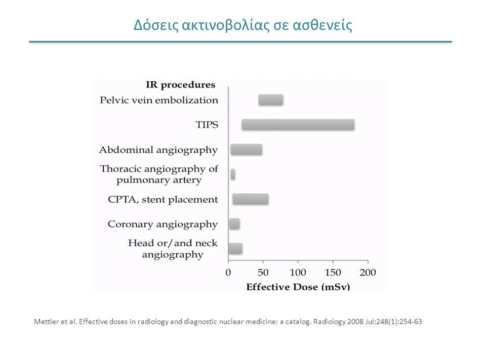 Δόσεις ακτινοβολίας σε ασθενείς Mettler et al. Effective doses in radiology and diagnostic nuclear medicine: a catalog. Radiology 2008 Jul;248(1):254-