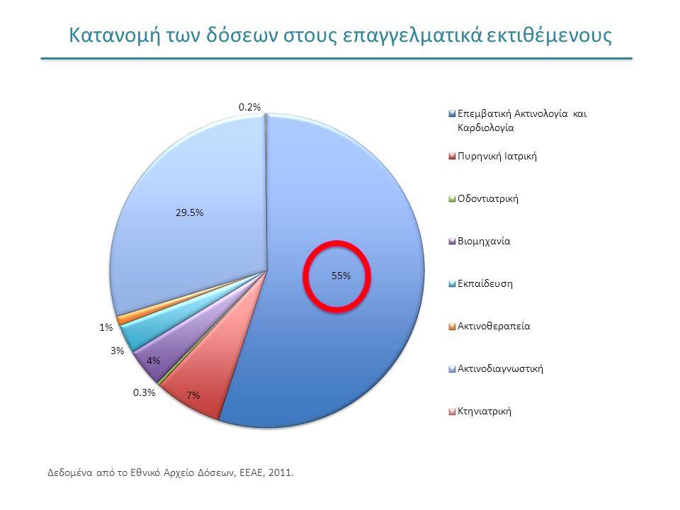 Κατανομή των δόσεων στους επαγγελματικά εκτιθέμενους Δεδομένα από το Εθνικό Αρχείο Δόσεων, ΕΕΑΕ, 2011.
