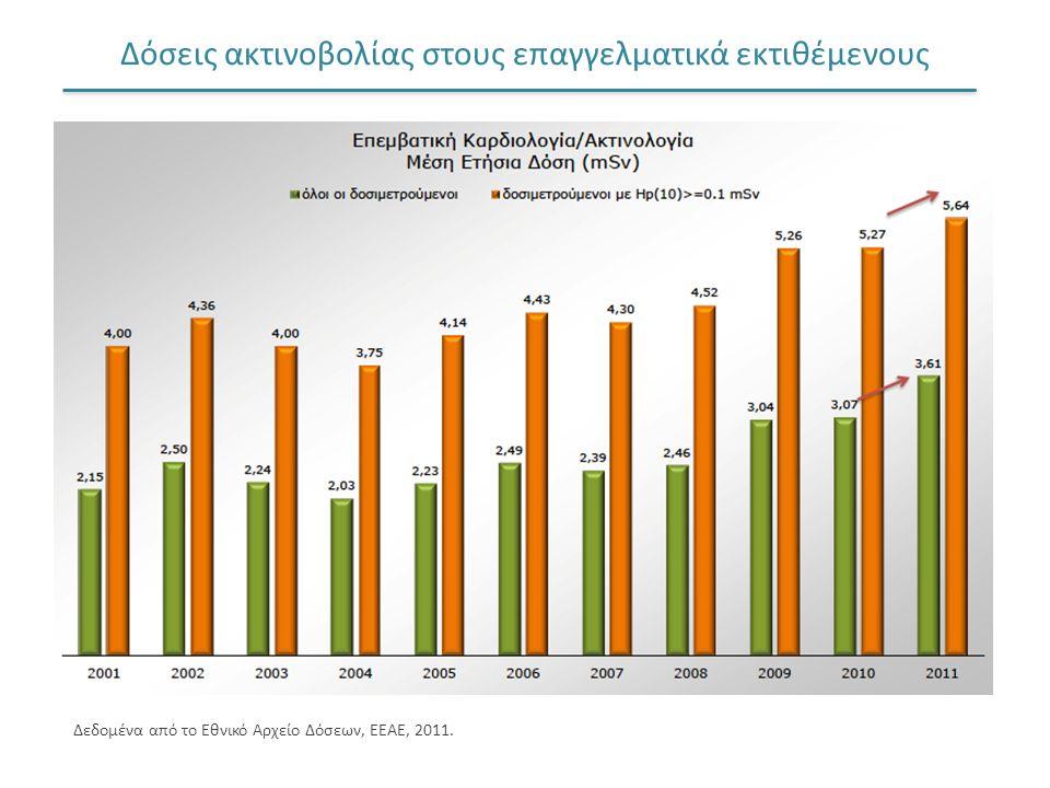 Δόσεις ακτινοβολίας στους επαγγελματικά εκτιθέμενους Δεδομένα από το Εθνικό Αρχείο Δόσεων, ΕΕΑΕ, 2011.