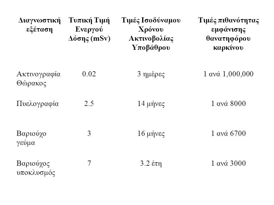 Διαγνωστική εξέταση Τυπική Τιμή Ενεργού Δόσης (mSv) Τιμές Ισοδύναμου Χρόνου Ακτινοβολίας Υποβάθρου Τιμές πιθανότητας εμφάνισης θανατηφόρου καρκίνου Ακτινογραφία Θώρακος 0.023 ημέρες1 ανά 1,000,000 Πυελογραφία2.514 μήνες1 ανά 8000 Βαριούχο γεύμα 316 μήνες1 ανά 6700 Βαριούχος υποκλυσμός 73.2 έτη1 ανά 3000