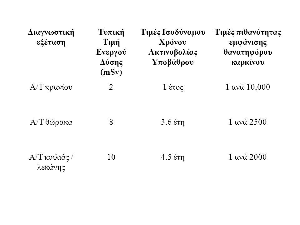 Διαγνωστική εξέταση Τυπική Τιμή Ενεργού Δόσης (mSv) Τιμές Ισοδύναμου Χρόνου Ακτινοβολίας Υποβάθρου Τιμές πιθανότητας εμφάνισης θανατηφόρου καρκίνου Α/Τ κρανίου21 έτος1 ανά 10,000 Α/Τ θώρακα83.6 έτη1 ανά 2500 Α/Τ κοιλιάς / λεκάνης 104.5 έτη1 ανά 2000