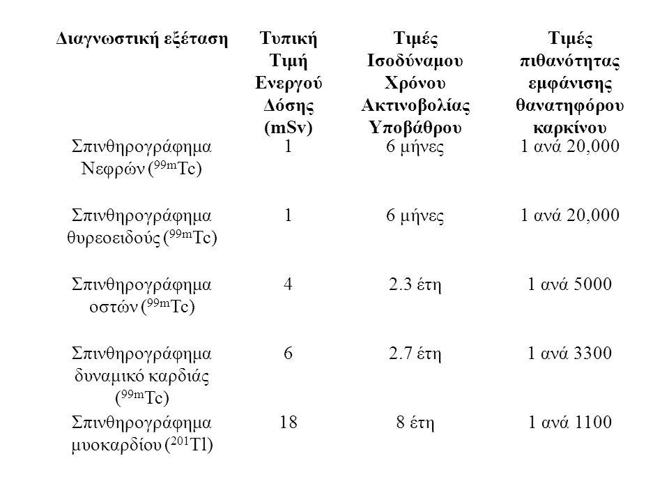 Διαγνωστική εξέτασηΤυπική Τιμή Ενεργού Δόσης (mSv) Τιμές Ισοδύναμου Χρόνου Ακτινοβολίας Υποβάθρου Τιμές πιθανότητας εμφάνισης θανατηφόρου καρκίνου Σπινθηρογράφημα Νεφρών ( 99m Tc) 16 μήνες1 ανά 20,000 Σπινθηρογράφημα θυρεοειδούς ( 99m Tc) 16 μήνες1 ανά 20,000 Σπινθηρογράφημα οστών ( 99m Tc) 42.3 έτη1 ανά 5000 Σπινθηρογράφημα δυναμικό καρδιάς ( 99m Tc) 62.7 έτη1 ανά 3300 Σπινθηρογράφημα μυοκαρδίου ( 201 Tl) 188 έτη1 ανά 1100