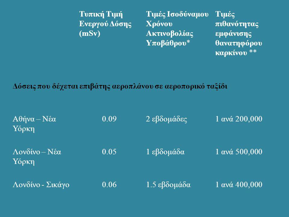 Τυπική Τιμή Ενεργού Δόσης (mSv) Τιμές Ισοδύναμου Χρόνου Ακτινοβολίας Υποβάθρου* Τιμές πιθανότητας εμφάνισης θανατηφόρου καρκίνου ** Δόσεις που δέχεται επιβάτης αεροπλάνου σε αεροπορικό ταξίδι Αθήνα – Νέα Υόρκη 0.092 εβδομάδες1 ανά 200,000 Λονδίνο – Νέα Υόρκη 0.051 εβδομάδα1 ανά 500,000 Λονδίνο - Σικάγο0.061.5 εβδομάδα1 ανά 400,000