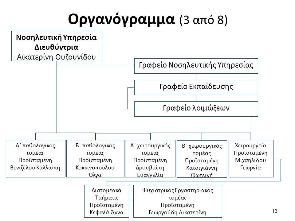 Οργανόγραμμα (3 από 8) 13 Νοσηλευτική Υπηρεσία Διευθύντρια Αικατερίνη Ουζουνίδου Γραφείο Νοσηλευτικής Υπηρεσίας Γραφείο Εκπαίδευσης Γραφείο λοιμώξεων Α΄ παθολογικός τομέας Προϊσταμένη Βενιζέλου Καλλιόπη Β΄ παθολογικός τομέας Προϊσταμένη Κοκκινοπούλου Όλγα Α΄ χειρουργικός τομέας Προϊσταμένη Δρουβιώτη Ευαγγελία Β΄ χειρουργικός τομέας Προϊσταμένη Κατσιγιάννη Φωτεινή Χειρουργείο Προϊσταμένη Μιχαηλίδου Γεωργία Διατομεακά Τμήματα Προϊσταμένη Κεφαλά Άννα Ψυχιατρικός Εργαστηριακός τομέας Προϊσταμένη Γεωργούδη Αικατερίνη