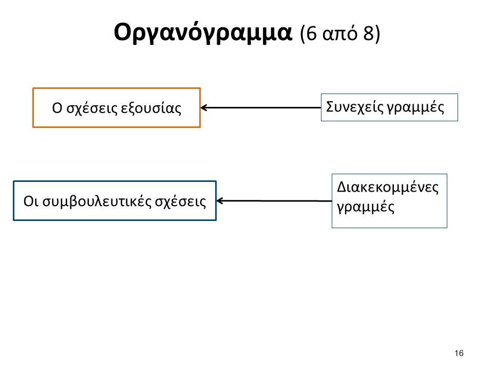 Οργανόγραμμα (6 από 8) 16 Ο σχέσεις εξουσίας Συνεχείς γραμμές Οι συμβουλευτικές σχέσεις Διακεκομμένες γραμμές