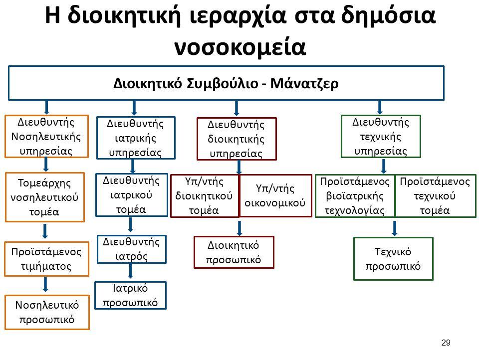 Η διοικητική ιεραρχία στα δημόσια νοσοκομεία 29 Διοικητικό Συμβούλιο - Μάνατζερ Διευθυντής Νοσηλευτικής υπηρεσίας Τομεάρχης νοσηλευτικού τομέα Προϊστάμενος τιμήματος Νοσηλευτικό προσωπικό Διευθυντής ιατρικής υπηρεσίας Διευθυντής ιατρικού τομέα Διευθυντής ιατρός Ιατρικό προσωπικό Διευθυντής διοικητικής υπηρεσίας Υπ/ντής διοικητικού τομέα Υπ/ντής οικονομικού Διοικητικό προσωπικό Διευθυντής τεχνικής υπηρεσίας Προϊστάμενος βιοϊατρικής τεχνολογίας Προϊστάμενος τεχνικού τομέα Τεχνικό προσωπικό