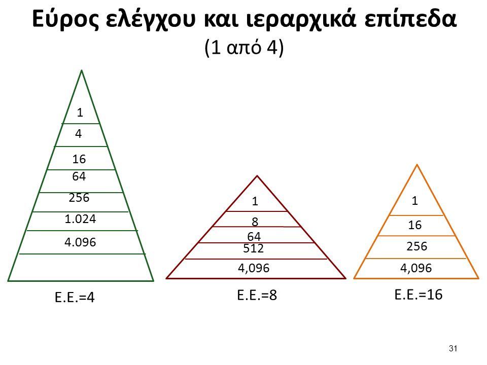 Εύρος ελέγχου και ιεραρχικά επίπεδα (1 από 4) 31 512 4,096 64 8 1 4.096 1.024 256 64 16 4 1 Ε.Ε.=4 Ε.Ε.=8 4,096 256 16 1 Ε.Ε.=16