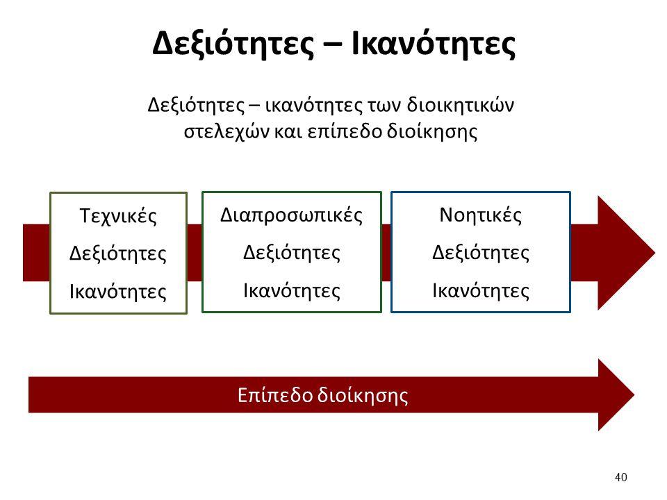 Δεξιότητες – Ικανότητες 40 Τεχνικές Δεξιότητες Ικανότητες Διαπροσωπικές Δεξιότητες Ικανότητες Νοητικές Δεξιότητες Ικανότητες Επίπεδο διοίκησης Δεξιότητες – ικανότητες των διοικητικών στελεχών και επίπεδο διοίκησης