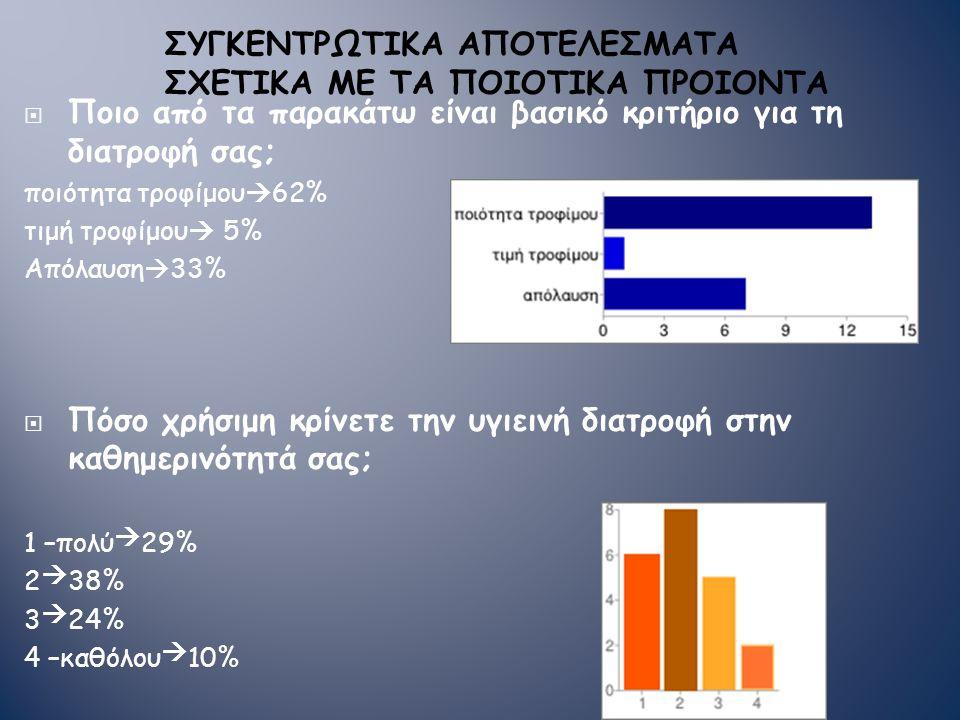  Ποιο από τα παρακάτω είναι βασικό κριτήριο για τη διατροφή σας; ποιότητα τροφίμου  62% τιμή τροφίμου  5% Απόλαυση  33%  Πόσο χρήσιμη κρίνετε την