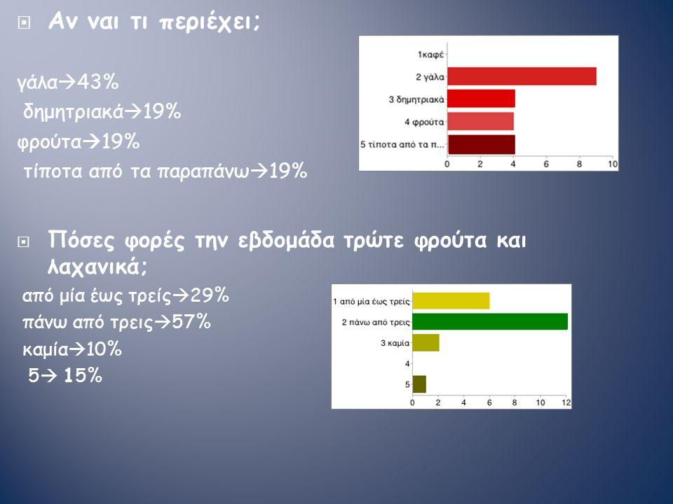  Αν ναι τι περιέχει; γάλα  43% δημητριακά  19% φρούτα  19% τίποτα από τα παραπάνω  19%  Πόσες φορές την εβδομάδα τρώτε φρούτα και λαχανικά; από μία έως τρείς  29% πάνω από τρεις  57% καμία  10% 5  15%
