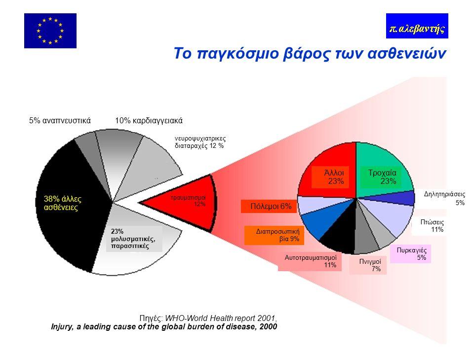 Ατυχήματα & καταστροφές Ετήσιες απώλειες - ΕΕ-15 Πηγές: Eurostat, Επιτροπή, MunichRe,