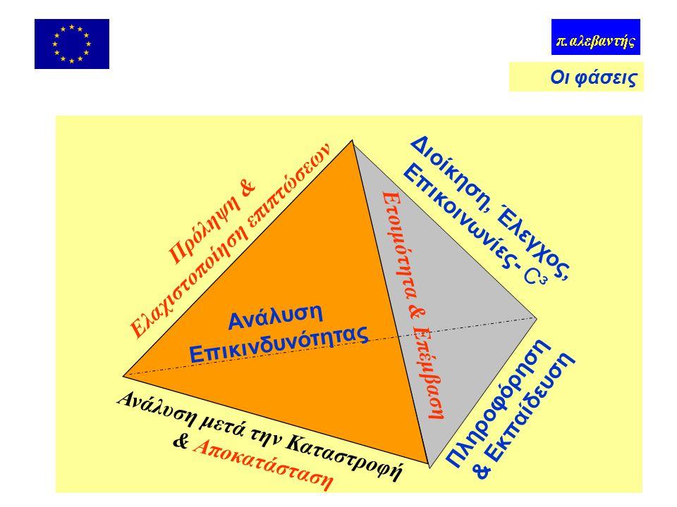Ορισμοί Απειλή (hazard): Π (ζημιογόνο φαινόμενο) –  είδος κινδύνου (φυσικός, τεχνολογικός, κοινωνικός) Τρωτότητα (vulnerability): % απωλειών Επικινδυνότητα (risk): αναμενόμενες απώλειες –  απειλή x τρωτότητα x κόστος Ατύχημα: γεγονός με ζημιές Έκτακτη ανάγκη: σύνθετο γεγονός –Μείζον περιστατικό: ειδικές διευθετήσεις Καταστροφή: διαταραχή με απώλειες > πόρους Κρίση: ΕΑ, ΜΠ, Κ + δημόσια αμφισβήτηση