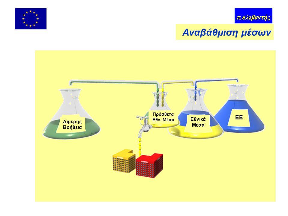 Χημικά ατυχήματα ΓΔ – Περιβάλλον –Οδηγία 96/82 για την αντιμετώπιση των κινδύνων μεγάλων ατυχημάτων σχετιζόμενων με επικίνδυνες ουσίες Έκθεση ασφάλειας (με μέτρα πρόληψης) Σχέδια έκτακτης ανάγκης Χωροταξία και χρήση γης Πληροφόρηση (συναγερμός, ασκήσεις, φυλλάδια) Επιθεωρήσεις Ουσίες, ποσότητες, κλάδοι Major Accident Hazards Bureau (MAHB) –Σύμβαση για τις διασυνοριακές επιπτώσεις των βιομηχανικών ατυχημάτων (UN/ECE, υιοθέτηση με απόφαση) Μείζονα περιστατικά και καταστροφές