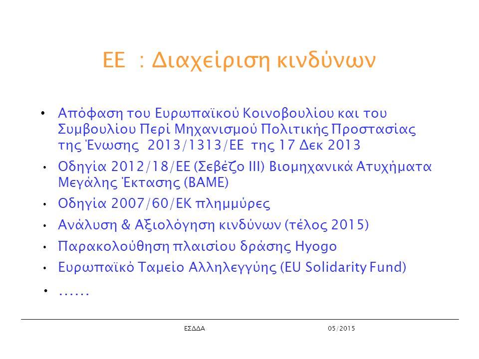 ΕΣΔΔΑ05/2015 EE : Διαχείριση κινδύνων Απόφαση του Ευρωπαϊκού Κοινοβουλίου και του Συμβουλίου Περί Μηχανισμού Πολιτικής Προστασίας της Ένωσης 2013/1313/ΕΕ της 17 Δεκ 2013 Οδηγία 2012/18/ΕΕ (Σεβέζο ΙΙΙ) Βιομηχανικά Ατυχήματα Μεγάλης Έκτασης (ΒΑΜΕ) Οδηγία 2007/60/ΕΚ πλημμύρες Ανάλυση & Αξιολόγηση κινδύνων (τέλος 2015) Παρακολούθηση πλαισίου δράσης Hyogo Ευρωπαϊκό Ταμείο Αλληλεγγύης (EU Solidarity Fund) ……