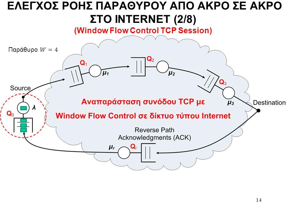 14 ΕΛΕΓΧΟΣ ΡΟΗΣ ΠΑΡΑΘΥΡΟΥ ΑΠΟ ΑΚΡΟ ΣΕ ΑΚΡΟ ΣΤΟ INTERNET (2/8) (Window Flow Control TCP Session)