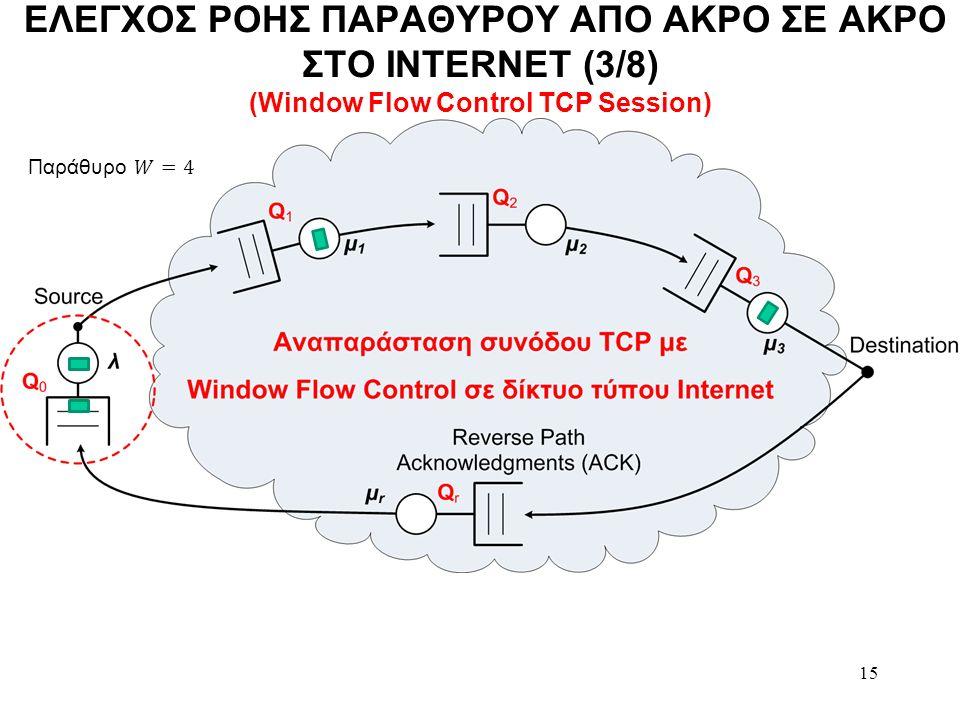 15 ΕΛΕΓΧΟΣ ΡΟΗΣ ΠΑΡΑΘΥΡΟΥ ΑΠΟ ΑΚΡΟ ΣΕ ΑΚΡΟ ΣΤΟ INTERNET (3/8) (Window Flow Control TCP Session)