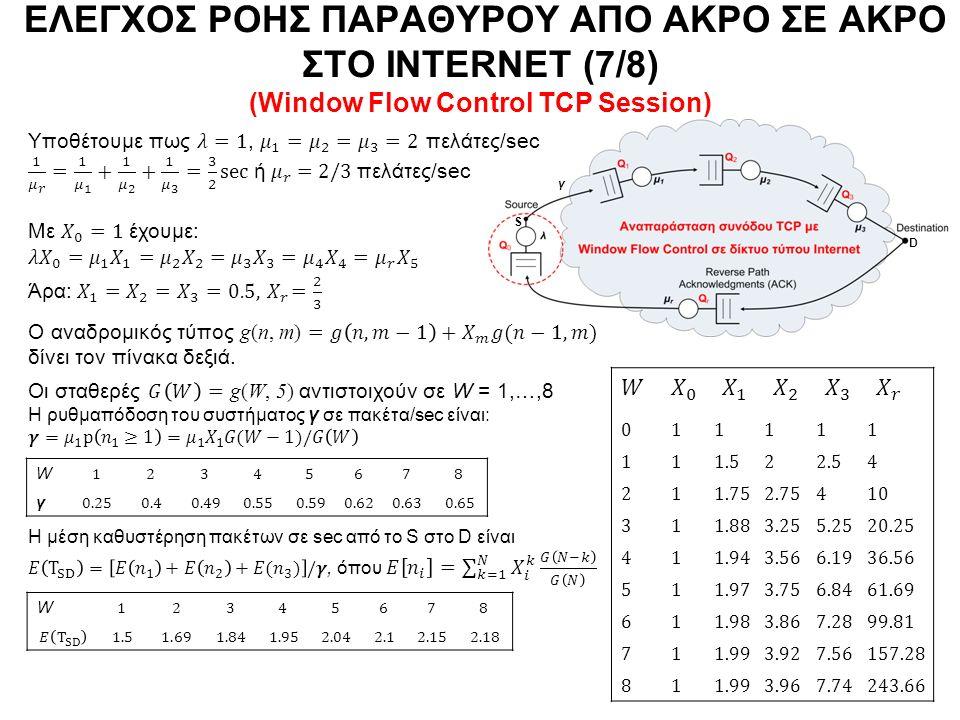 S D 1.522.54 1.752.75410 1.883.255.2520.25 1.943.566.1936.56 1.973.756.8461.69 1.983.867.2899.81 1.993.927.56157.28 1.993.967.74243.66 ΕΛΕΓΧΟΣ ΡΟΗΣ ΠΑΡΑΘΥΡΟΥ ΑΠΟ ΑΚΡΟ ΣΕ ΑΚΡΟ ΣΤΟ INTERNET (7/8) (Window Flow Control TCP Session) W γ γ W