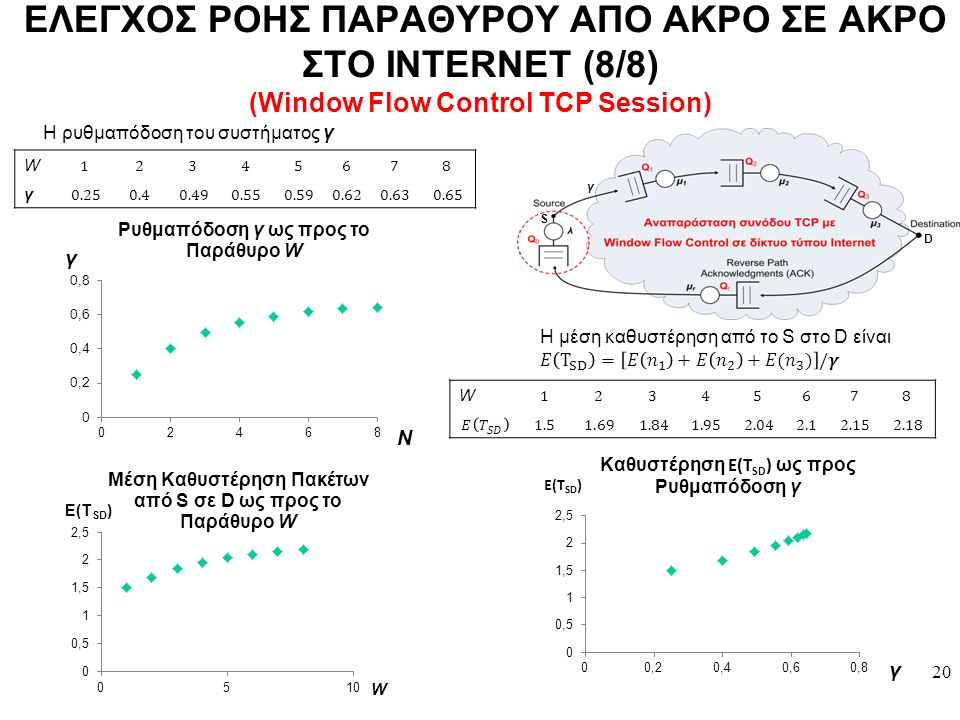 W γ 20 Η ρυθμαπόδοση του συστήματος γ ΕΛΕΓΧΟΣ ΡΟΗΣ ΠΑΡΑΘΥΡΟΥ ΑΠΟ ΑΚΡΟ ΣΕ ΑΚΡΟ ΣΤΟ INTERNET (8/8) (Window Flow Control TCP Session) S D W γ