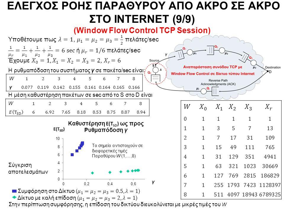 S D ΕΛΕΓΧΟΣ ΡΟΗΣ ΠΑΡΑΘΥΡΟΥ ΑΠΟ ΑΚΡΟ ΣΕ ΑΚΡΟ ΣΤΟ INTERNET (9/9) (Window Flow Control TCP Session) W γ γ W Τα σημεία αντιστοιχούν σε διαφορετικές τιμές Παραθύρου W (1,…,8) Σύγκριση αποτελεσμάτων