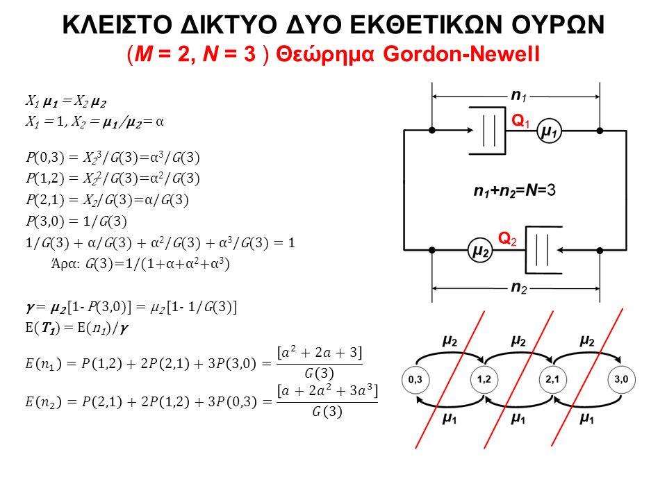 Χ 1 μ 1 = Χ 2 μ 2 Χ 1 = 1, Χ 2 = μ 1 /μ 2 = α P(0,3) = X 2 3 /G(3)=α 3 /G(3) P(1,2) = X 2 2 /G(3)=α 2 /G(3) P(2,1) = X 2 /G(3)=α/G(3) P(3,0) = 1/G(3) 1/G(3) + α/G(3) + α 2 /G(3) + α 3 /G(3) = 1 Άρα: G(3)=1/(1+α+α 2 +α 3 ) γ = μ 2 [1- P(3,0)] = μ 2 [1- 1/G(3)] E(T 1 ) = E(n 1 )/γ ΚΛΕΙΣΤΟ ΔΙΚΤΥΟ ΔΥΟ ΕΚΘΕΤΙΚΩΝ ΟΥΡΩΝ (Μ = 2, Ν = 3 ) Θεώρημα Gordon-Newell