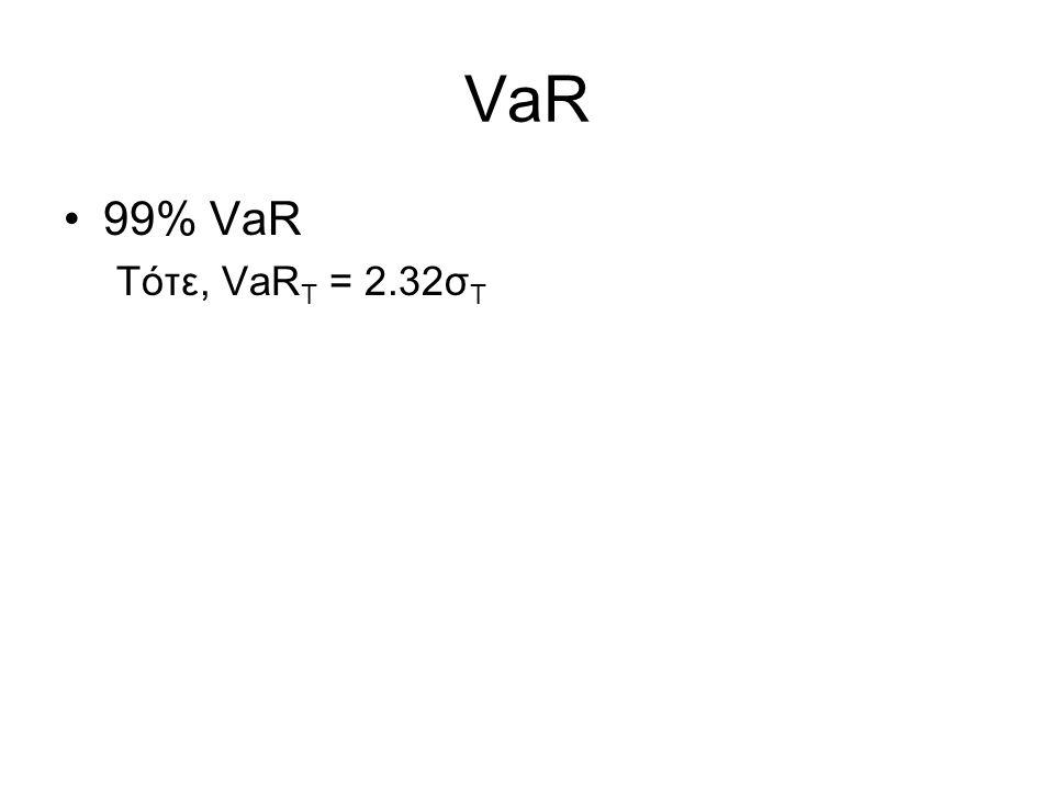 VaR Πιθανότητα 1% πιθανότητα Αξία Χαρτοφυλακίου $ σσ VaR = 2.32σ