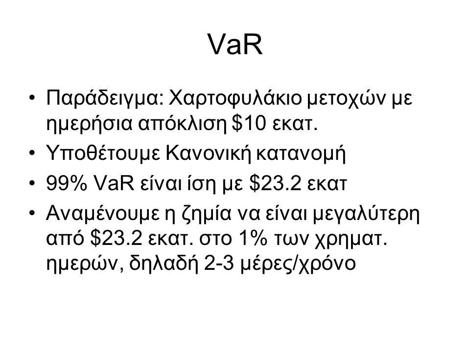 VaR Παράδειγμα: Χαρτοφυλάκιο μετοχών με ημερήσια απόκλιση $10 εκατ.
