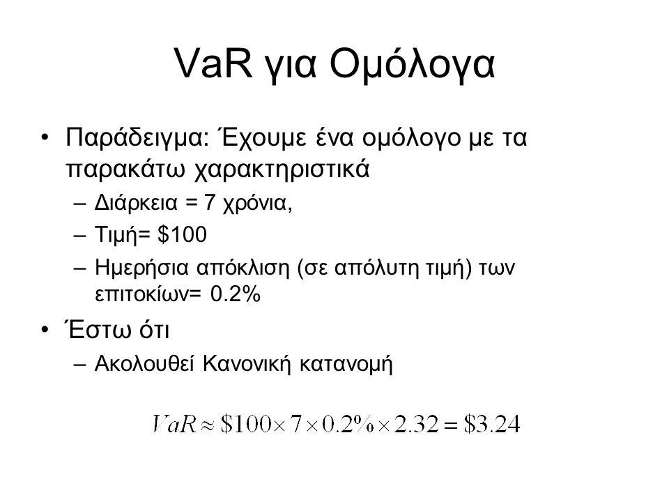 VaR για Ομόλογα Παράδειγμα: Έχουμε ένα ομόλογο με τα παρακάτω χαρακτηριστικά –Διάρκεια = 7 χρόνια, –Τιμή= $100 –Ημερήσια απόκλιση (σε απόλυτη τιμή) των επιτοκίων= 0.2% Έστω ότι –Ακολουθεί Κανονική κατανομή