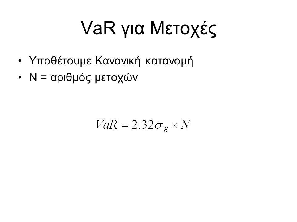 VaR για Μετοχές Υποθέτουμε Κανονική κατανομή Ν = αριθμός μετοχών