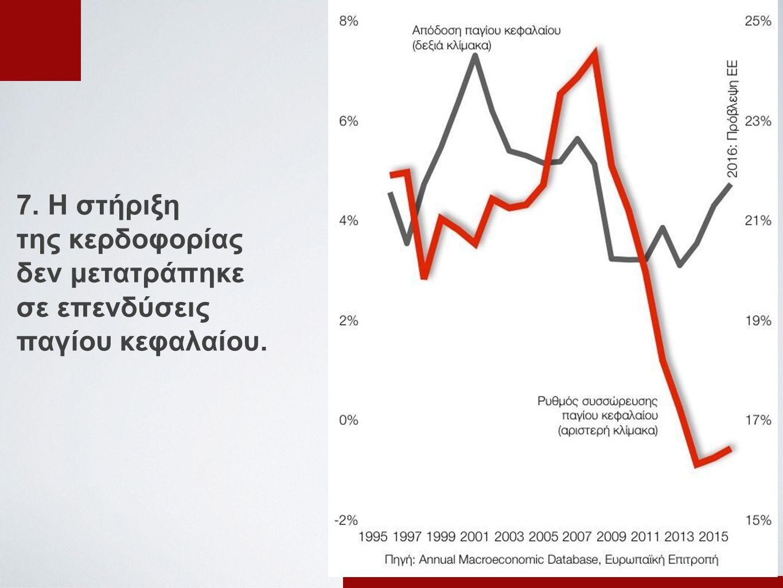 7. Η στήριξη της κερδοφορίας δεν μετατράπηκε σε επενδύσεις παγίου κεφαλαίου.