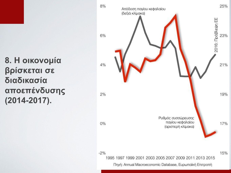 8. Η οικονομία βρίσκεται σε διαδικασία αποεπένδυσης (2014-2017).